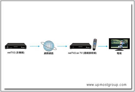 华为手机连接电视步骤