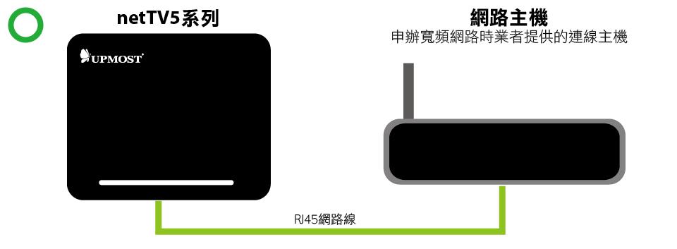 netTV5 Plus HD网络电视盒安装方法