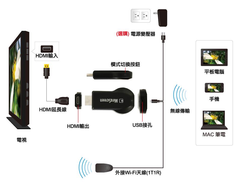 MiraScreen 無線影音傳輸棒
